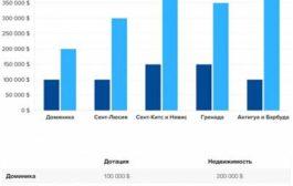 Сент-Китс иНевис снизил размер безвозвратного взноса для инвесторов, желающих получить гражданство